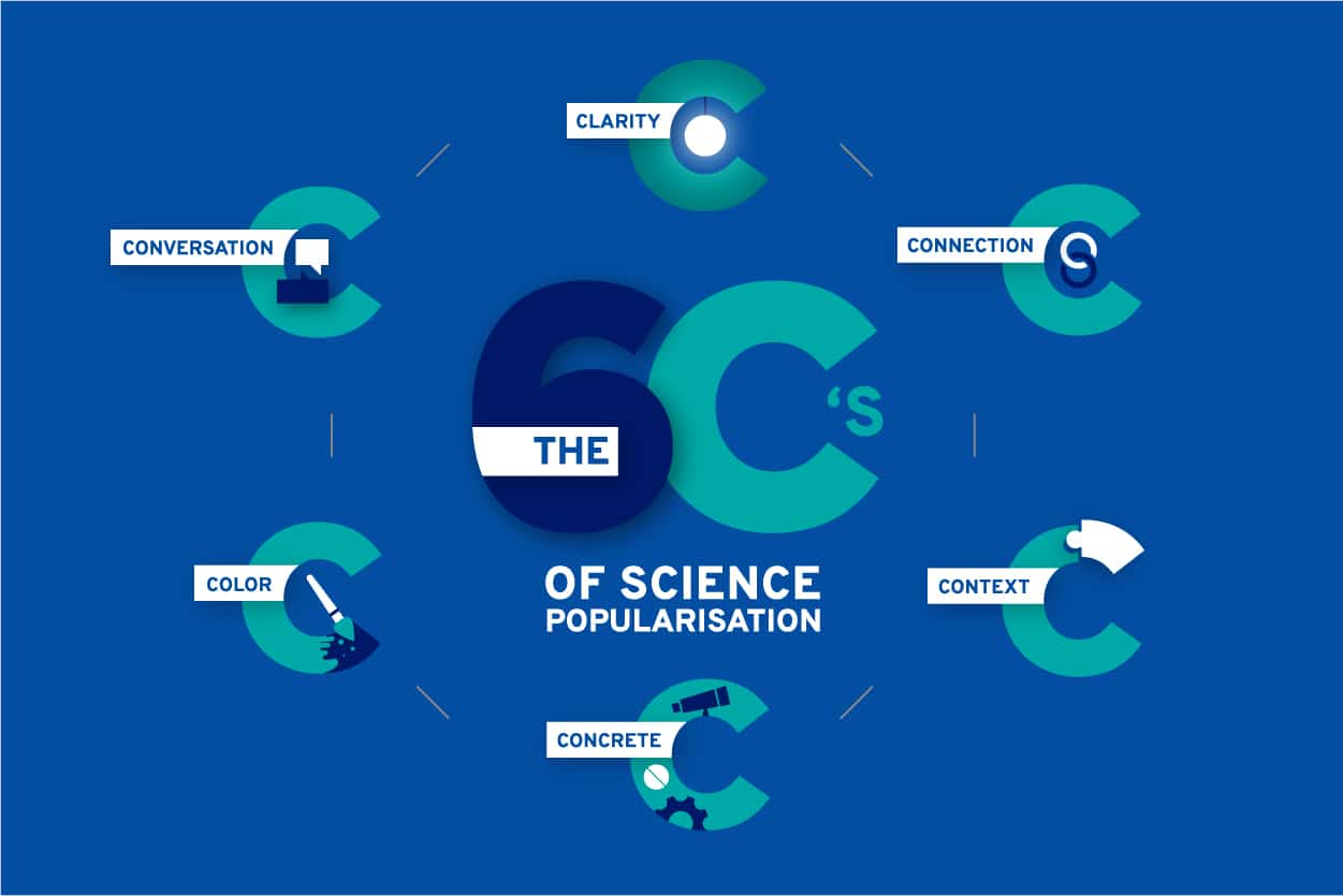 6 techniques to popularise and adapt your work to your audience, the 6C's of science popularisation: clarity, connection, context, concrete, color, conversation.